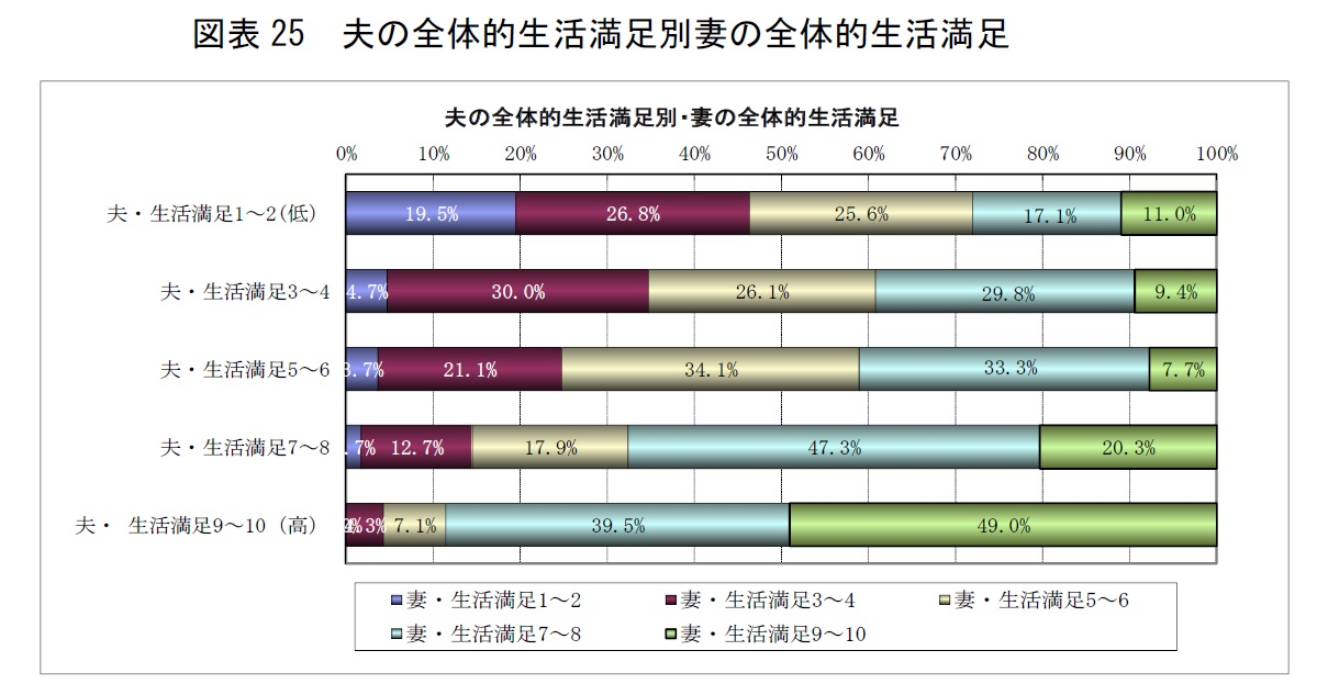 %e5%9b%b3%e8%a1%a825-%e5%a4%ab%e3%81%ae%e5%85%a8%e4%bd%93%e7%9a%84%e7%94%9f%e6%b4%bb%e6%ba%80%e8%b6%b3%e5%88%a5%e5%a6%bb%e3%81%ae%e5%85%a8%e4%bd%93%e7%9a%84%e7%94%9f%e6%b4%bb%e6%ba%80%e8%b6%b3