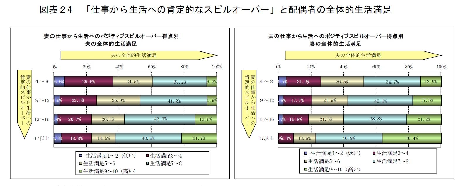 %e5%9b%b3%e8%a1%a8%ef%bc%924-%e3%80%8c%e4%bb%95%e4%ba%8b%e3%81%8b%e3%82%89%e7%94%9f%e6%b4%bb%e3%81%b8%e3%81%ae%e8%82%af%e5%ae%9a%e7%9a%84%e3%81%aa%e3%82%b9%e3%83%94%e3%83%ab%e3%82%aa%e3%83%bc%e3%83%90